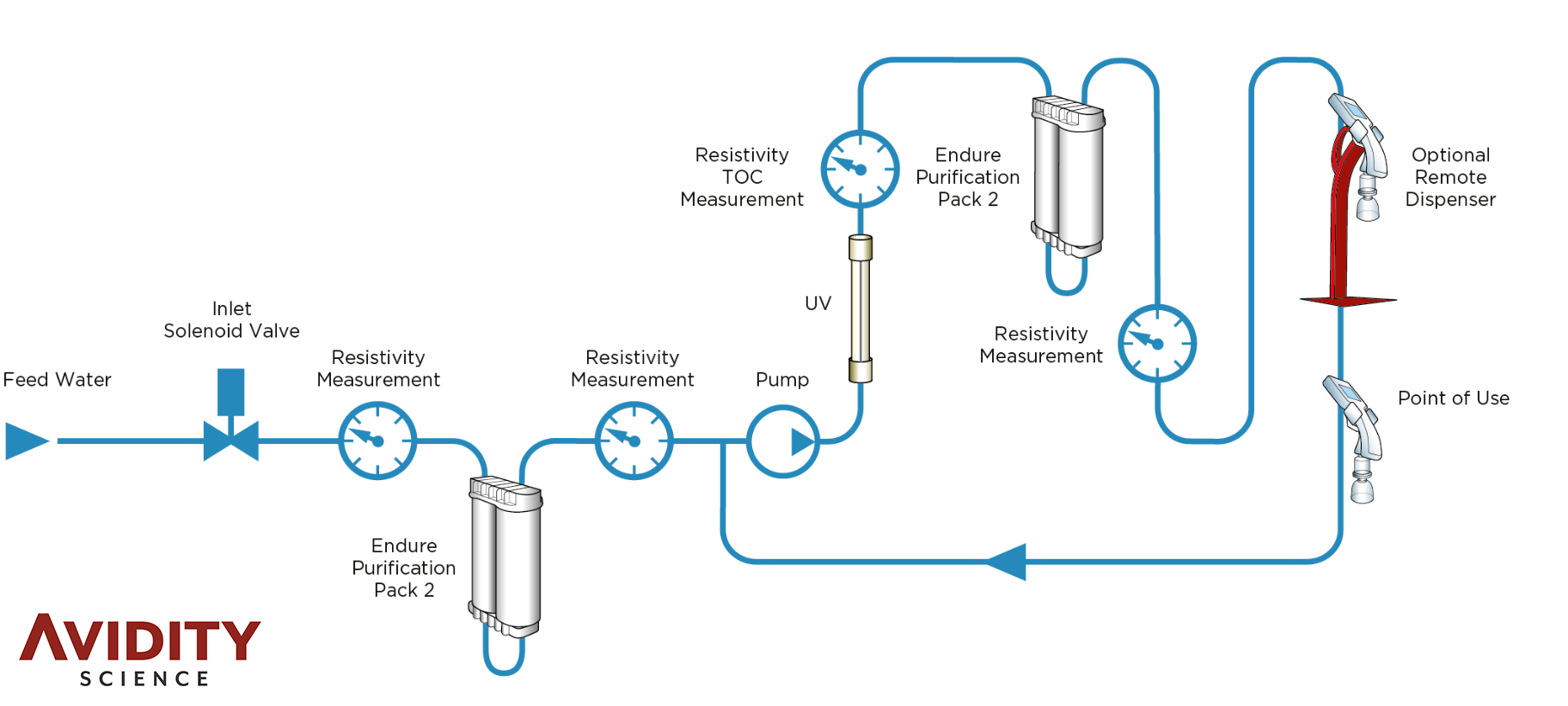 Avidity Science Alto Lab Water System
