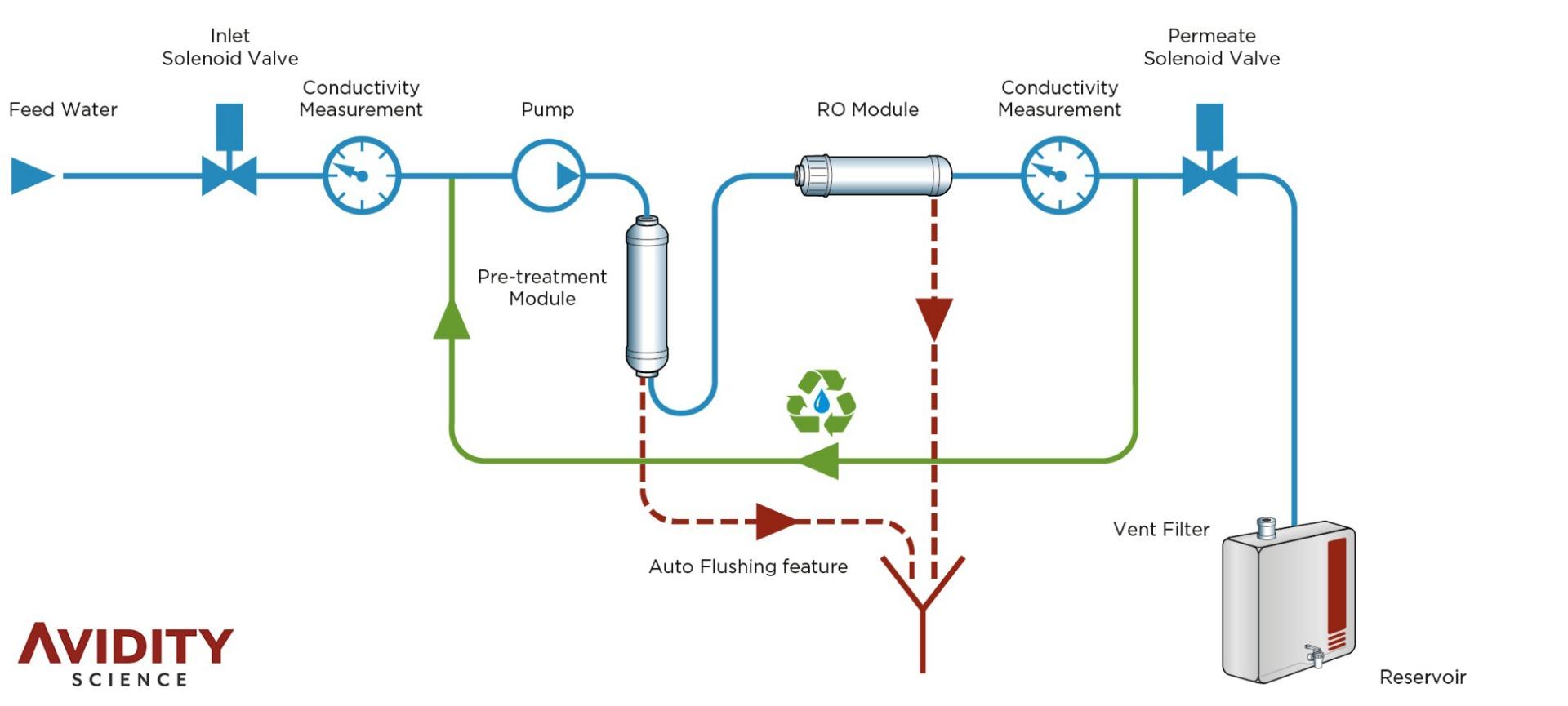 Avidity Science Puro RO Water System Flowchart
