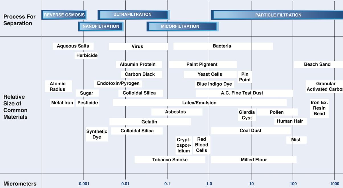 Water Contaminant Chart