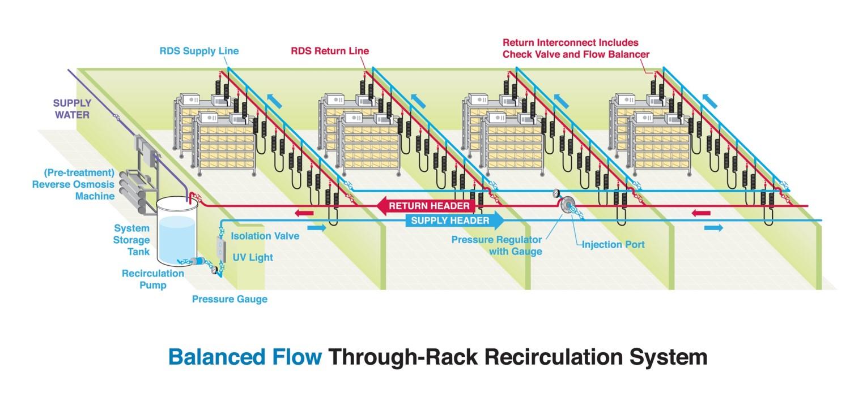 Rack Recirc