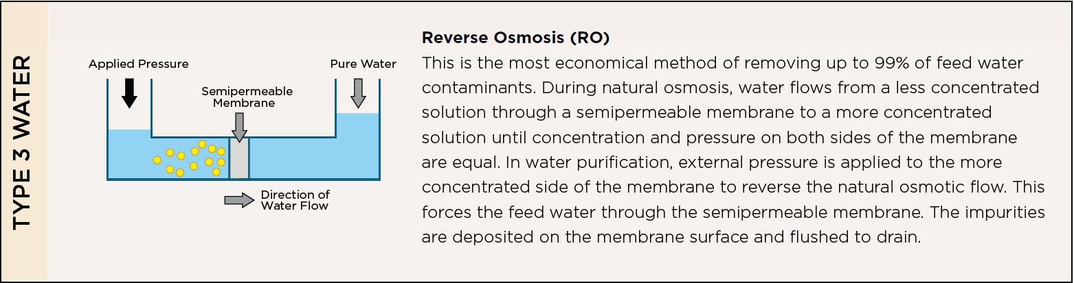 Reverse Osmosis / Type 3 Water