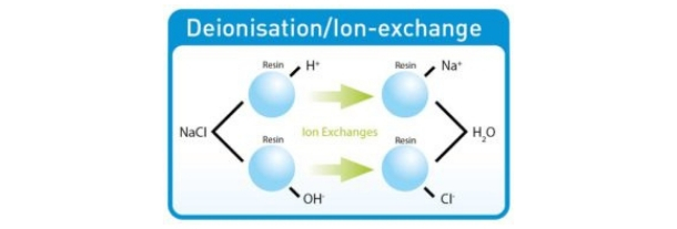 How does Deionisation work?