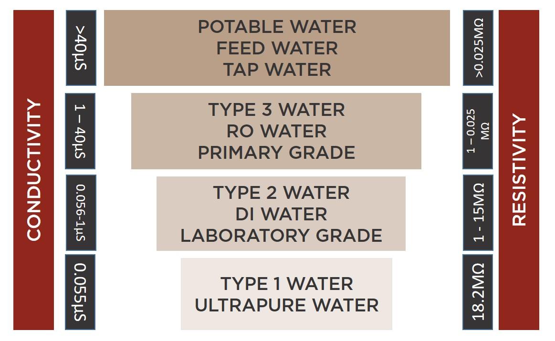 Pure Water Grades