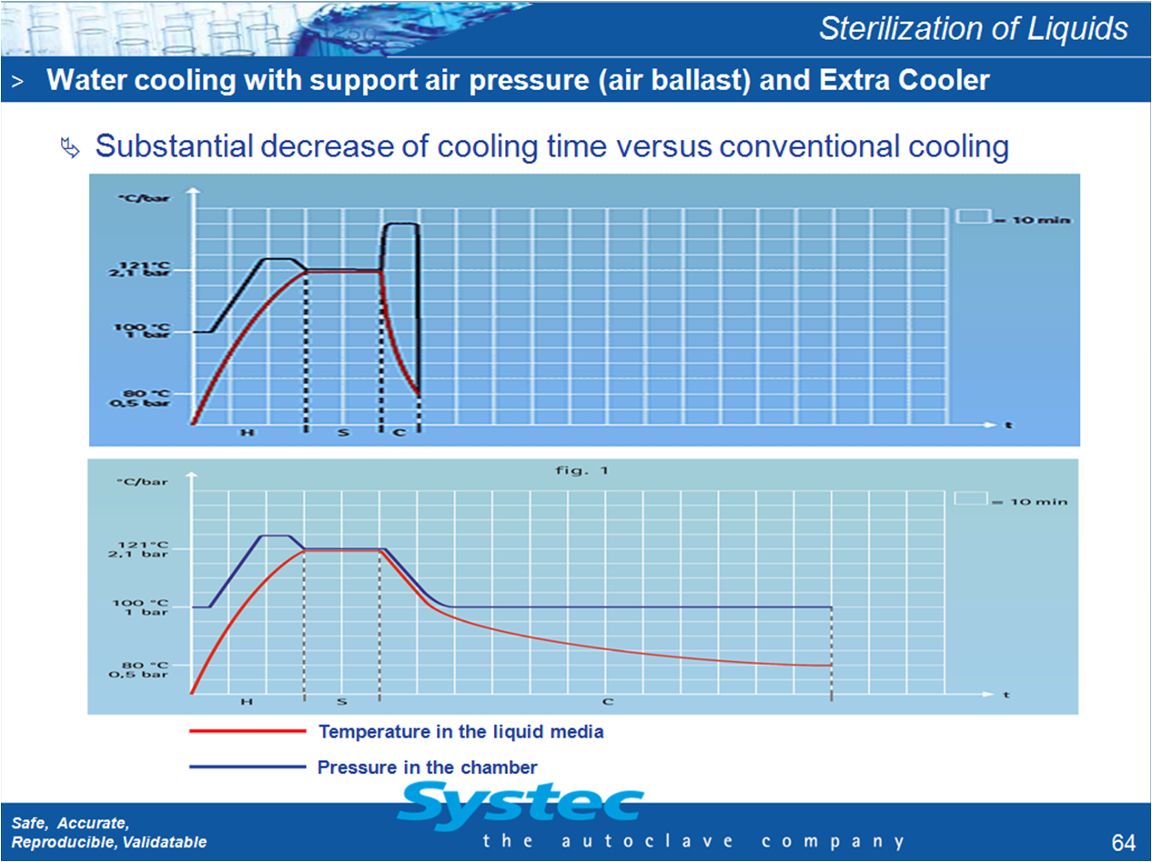 Autoclave Cooling