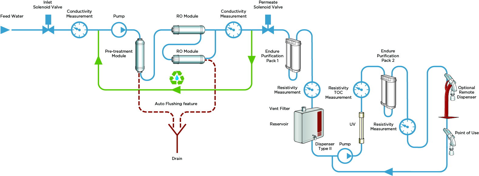 Avidity Science DUO Water System Flowchart