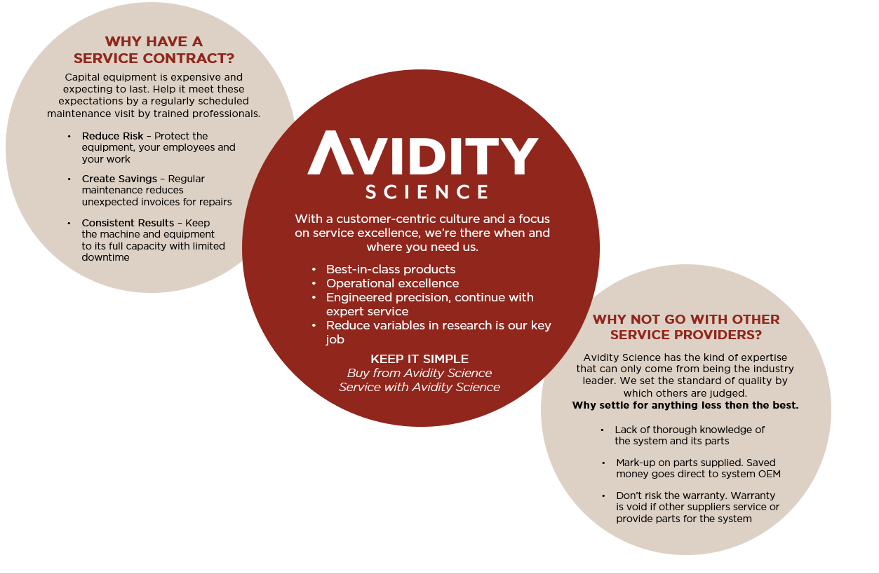 Avidity Science Service Contract