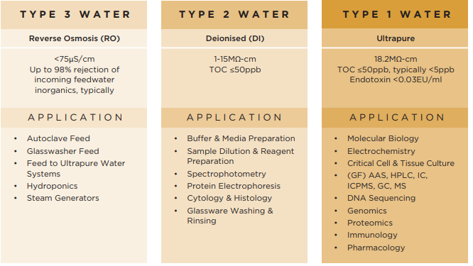 Water Quality Table