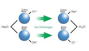 Deionisation (DI)/Ion exchange