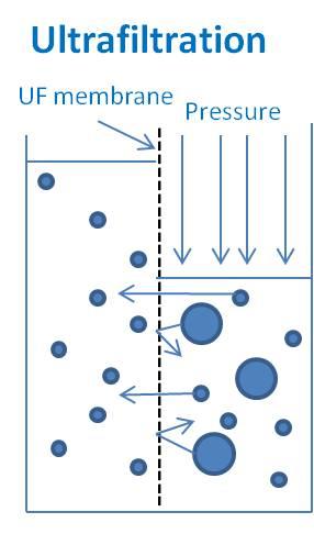 Ultrafiltration Process